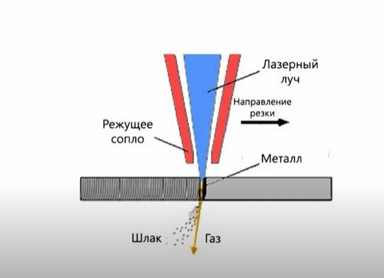 Чем плазменная резка отличается от лазерной